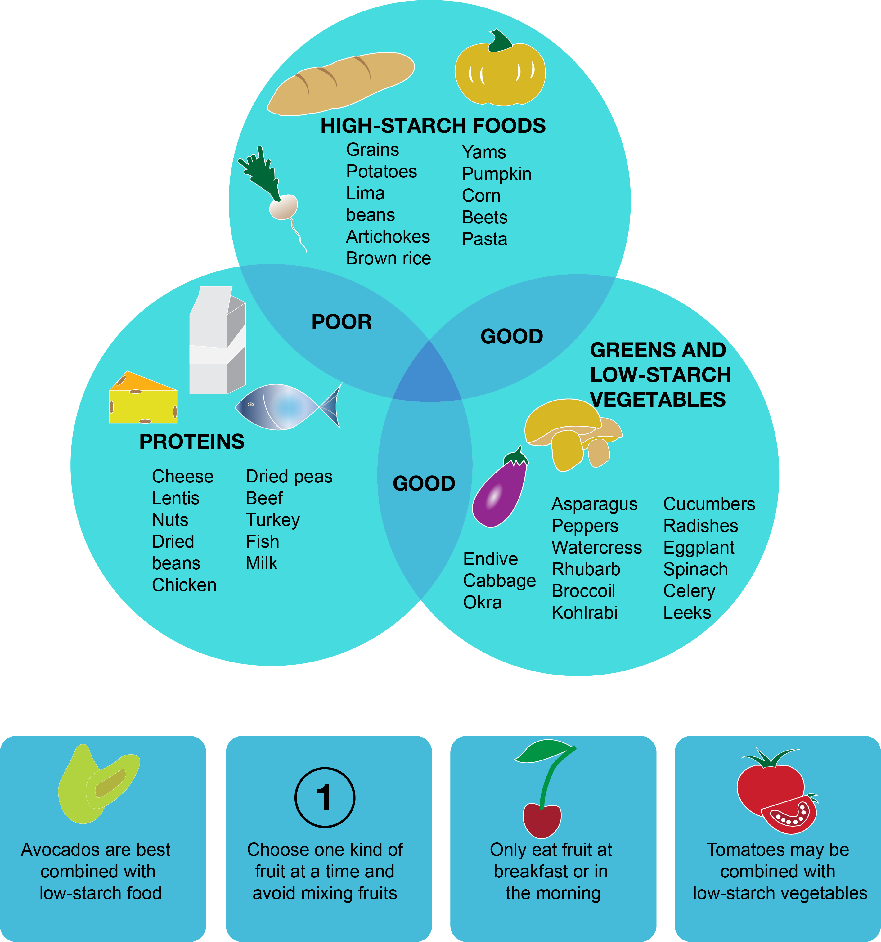 Food combining for IBS